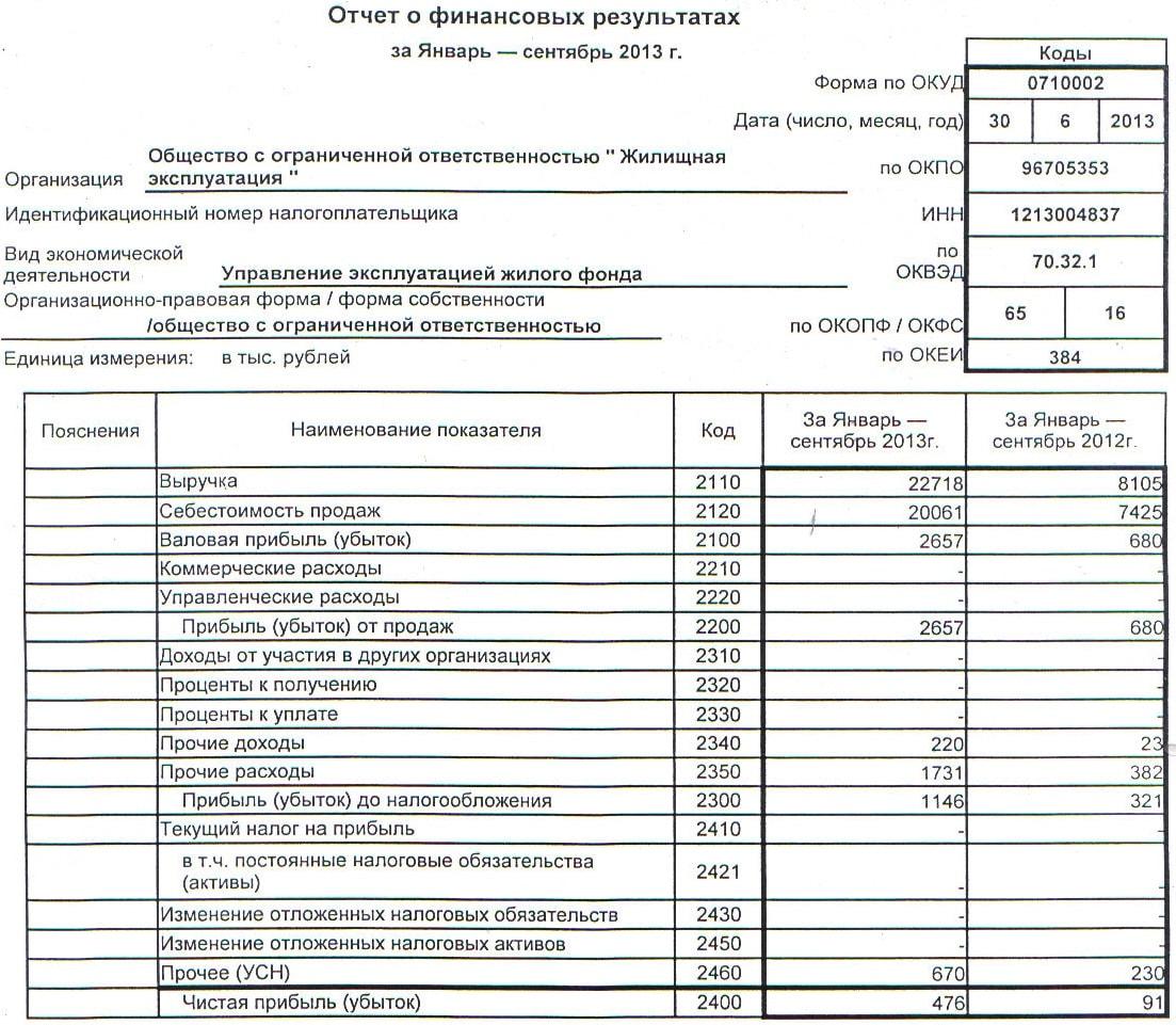 Пустой бланк Отчета о Финансовых Результатах - картинка 1